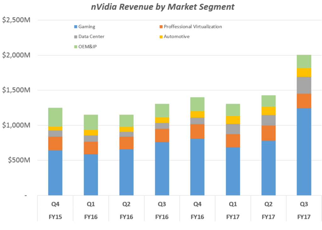 market-revenue-nvda