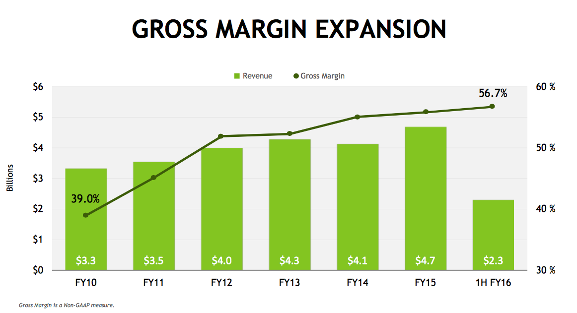 nvda-revenue-gross-margin